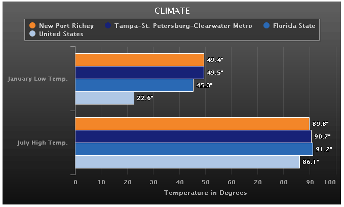 Yearly climate for New Port Richey