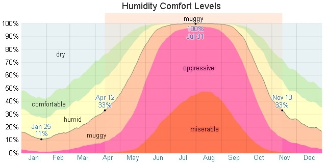 AC Repair Temple Terrace and humidity levels