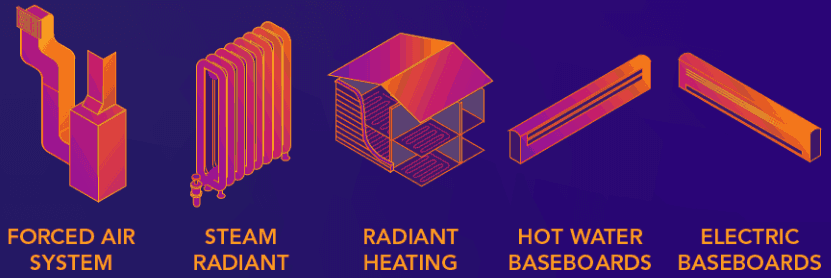 heating distribution systems