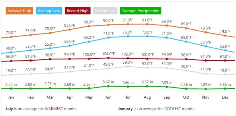 Brandon Florida yearly weather snapshot
